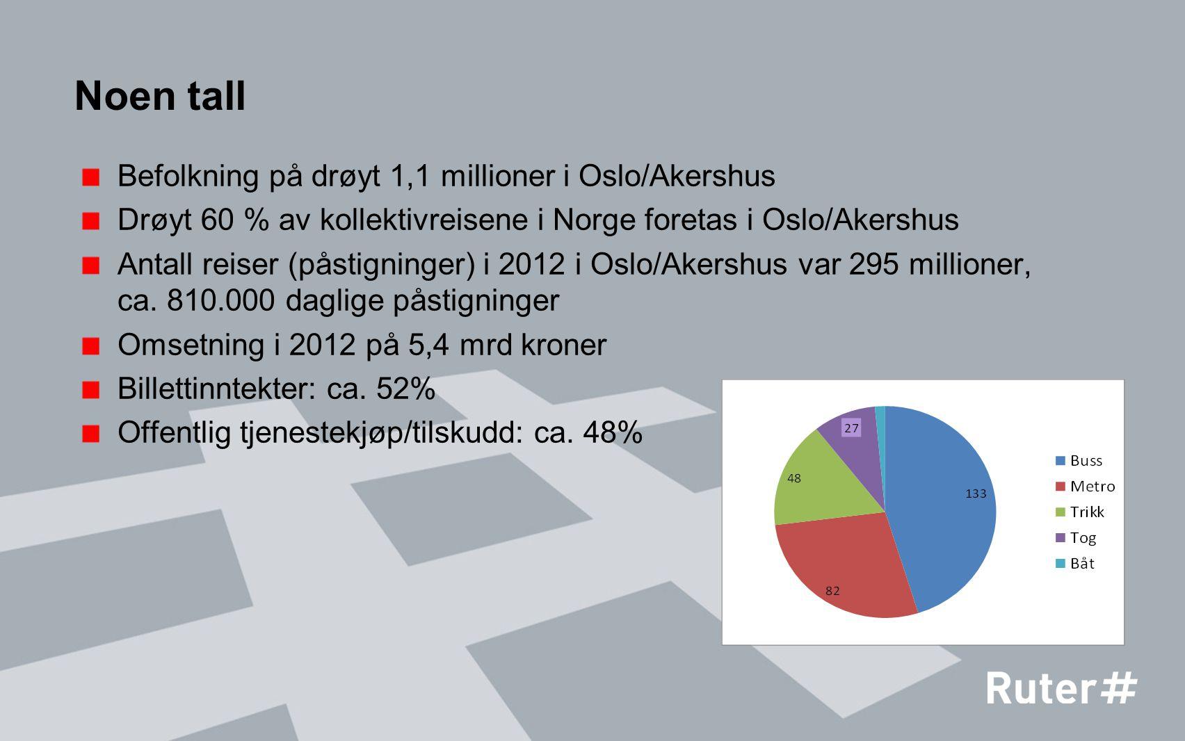 Noen tall Befolkning på drøyt 1,1 millioner i Oslo/Akershus Drøyt 60 % av kollektivreisene i Norge foretas i Oslo/Akershus Antall reiser (påstigninger