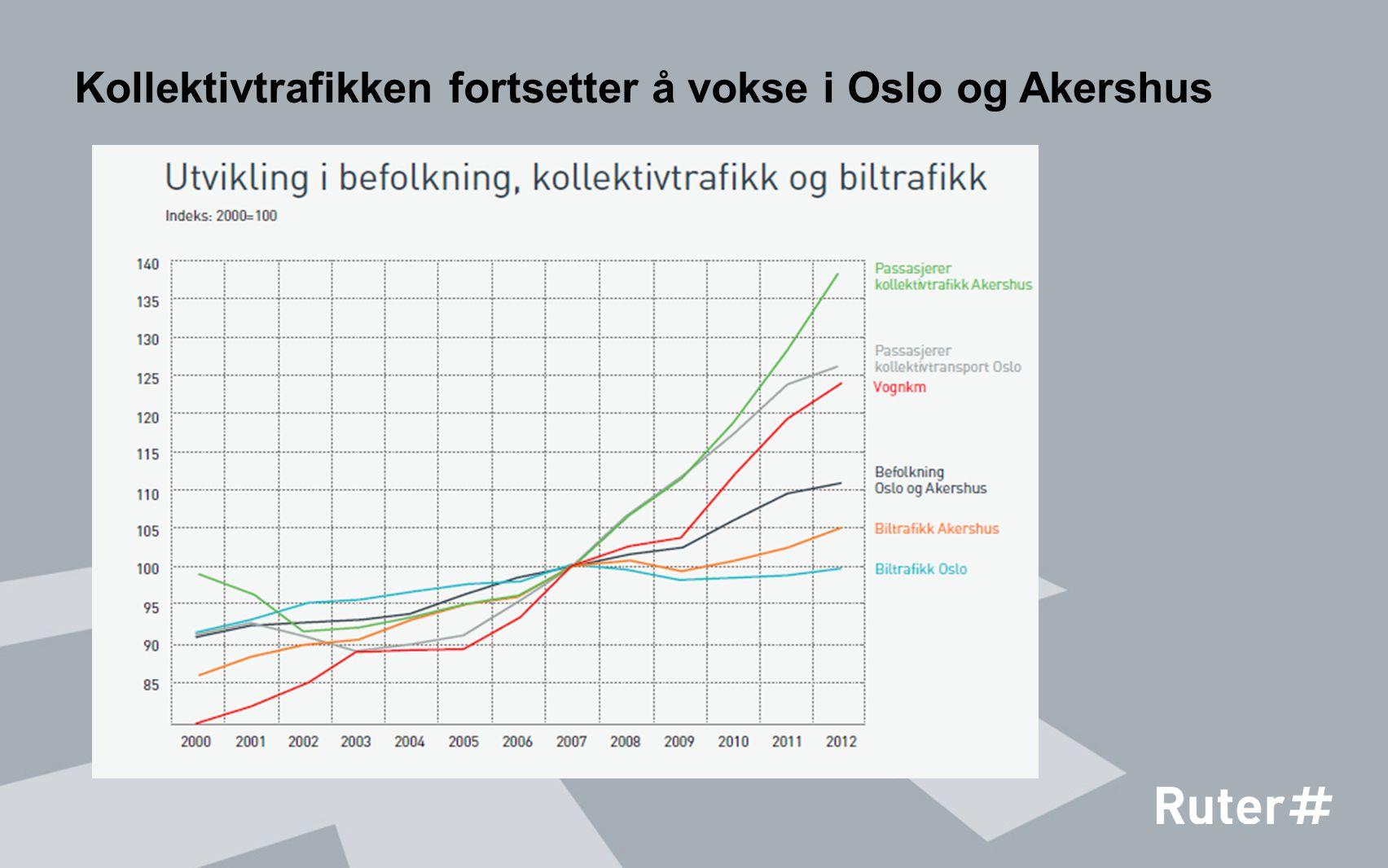 Kollektivtrafikken fortsetter å vokse i Oslo og Akershus