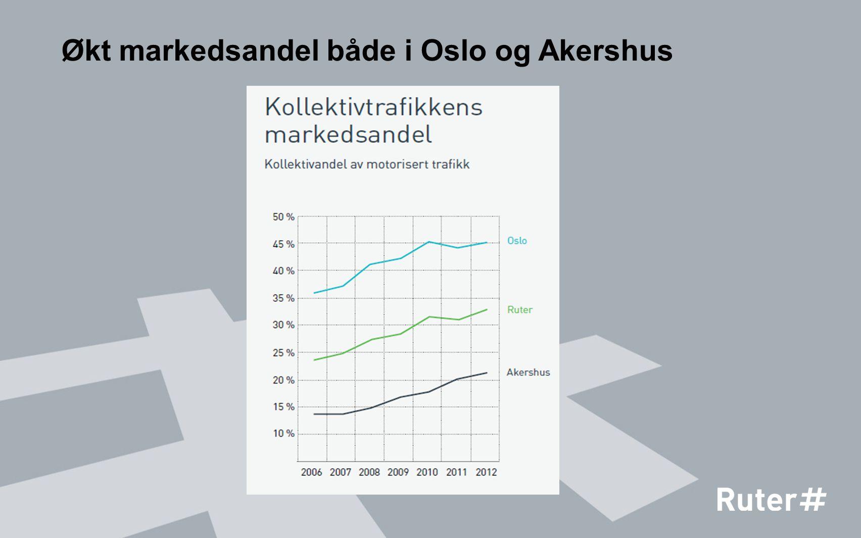 Økt markedsandel både i Oslo og Akershus