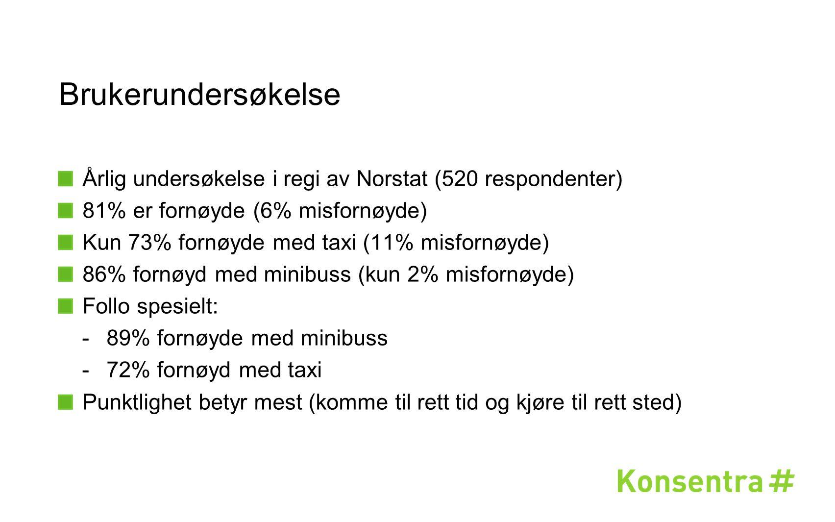 Brukerundersøkelse Årlig undersøkelse i regi av Norstat (520 respondenter) 81% er fornøyde (6% misfornøyde) Kun 73% fornøyde med taxi (11% misfornøyde