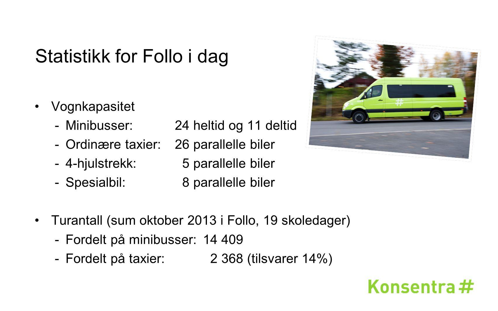 Statistikk for Follo i dag Vognkapasitet  Minibusser:24 heltid og 11 deltid  Ordinære taxier:26 parallelle biler  4-hjulstrekk: 5 parallelle biler