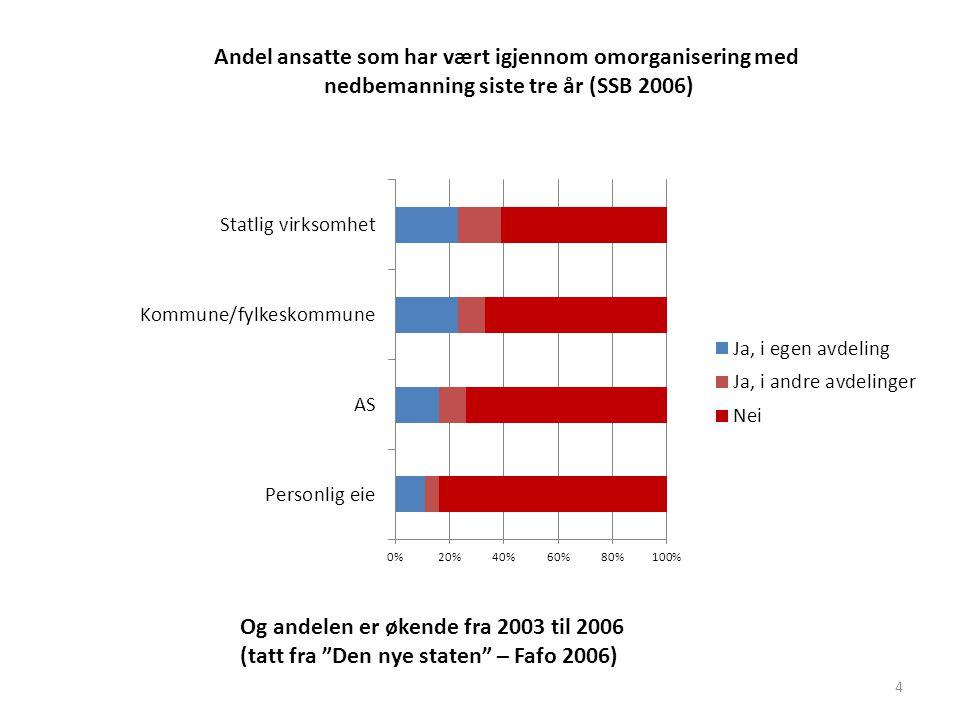 4 Andel ansatte som har vært igjennom omorganisering med nedbemanning siste tre år (SSB 2006) Og andelen er økende fra 2003 til 2006 (tatt fra Den nye staten – Fafo 2006)