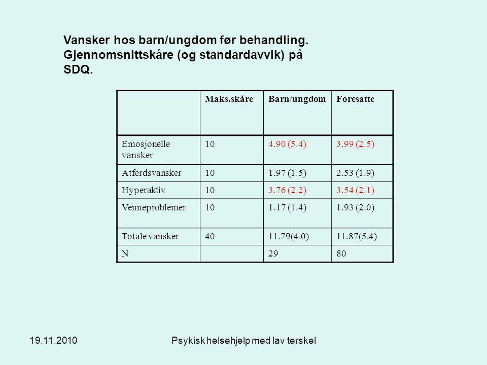 19.11.2010Psykisk helsehjelp med lav terskel Maks.skåreBarn/ungdomForesatte Emosjonelle vansker 104.90 (5.4)3.99 (2.5) Atferdsvansker101.97 (1.5)2.53