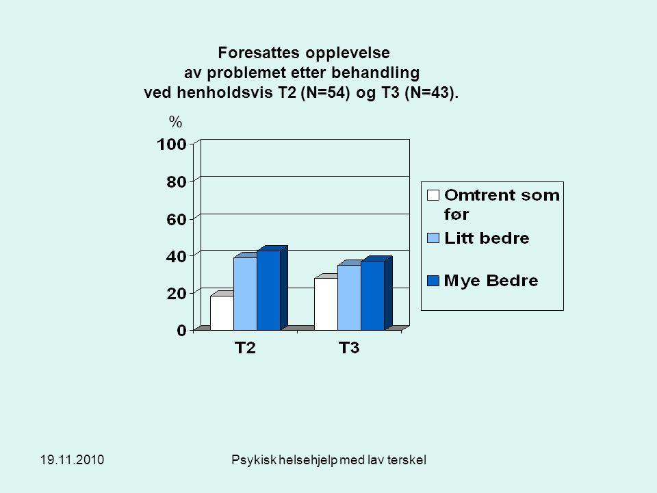 19.11.2010Psykisk helsehjelp med lav terskel % Foresattes opplevelse av problemet etter behandling ved henholdsvis T2 (N=54) og T3 (N=43).