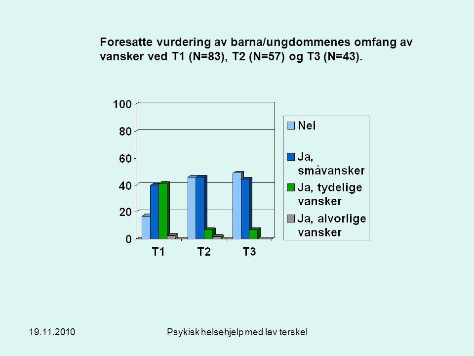 19.11.2010Psykisk helsehjelp med lav terskel Foresatte vurdering av barna/ungdommenes omfang av vansker ved T1 (N=83), T2 (N=57) og T3 (N=43).