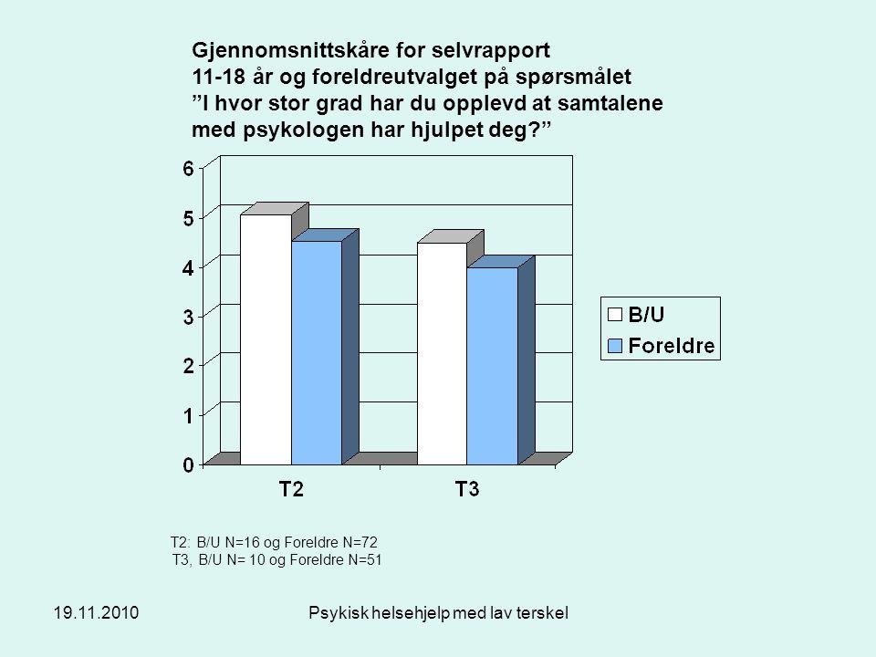 """19.11.2010Psykisk helsehjelp med lav terskel Gjennomsnittskåre for selvrapport 11-18 år og foreldreutvalget på spørsmålet """"I hvor stor grad har du opp"""