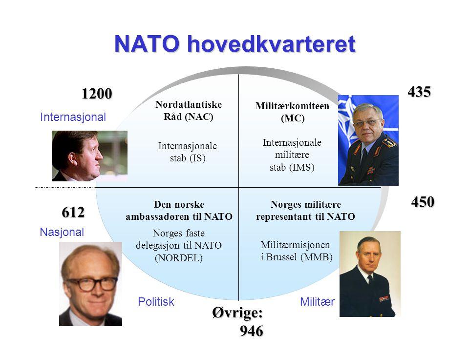 NATO hovedkvarteret Internasjonale militære stab (IMS) Internasjonale stab (IS) PolitiskMilitær Internasjonal Nasjonal Nordatlantiske Råd (NAC) Militæ