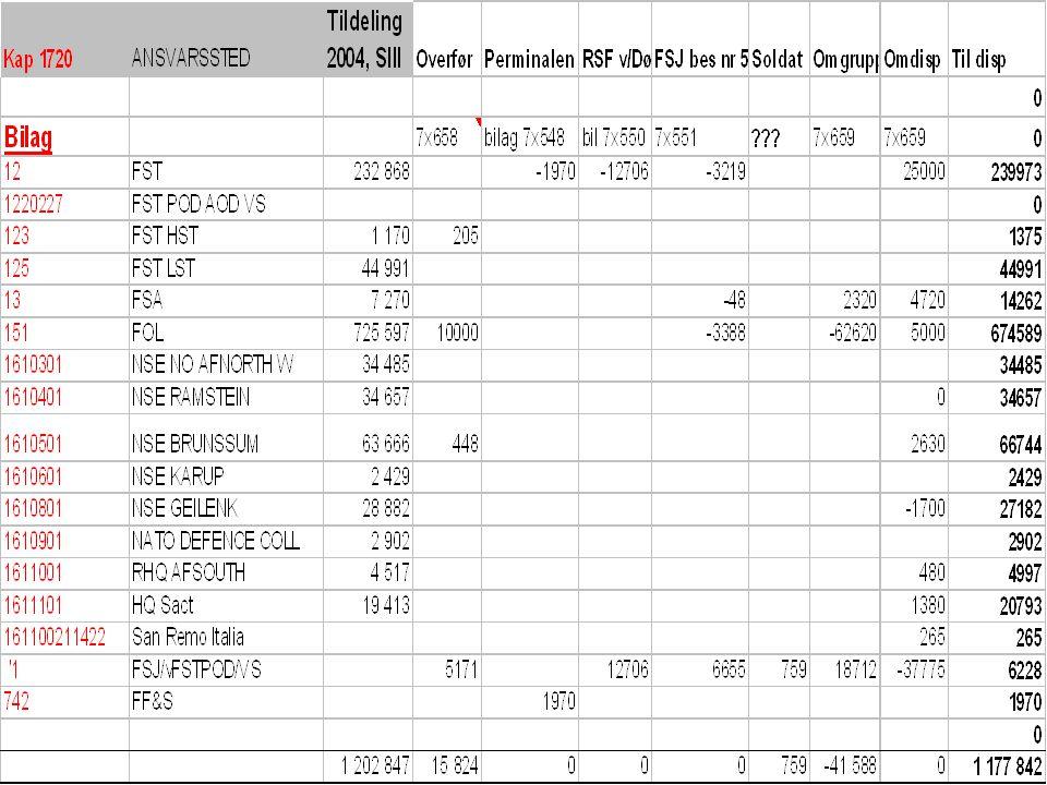 Kap/fond 4720 Innteksmål/-budsjett, post (1)01