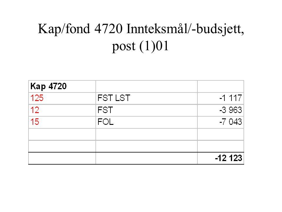 Forsvarets økonomi-aktører FRA Regnskap FLA Lønn DVU/ Helpdesk FSS/ LP1-kurs DIF/enhet med egen Virsomhets- kontroller (VK ) Støtte Støtte/ dialog RSF Økonomi ift DIF- økonomistøtte ?.