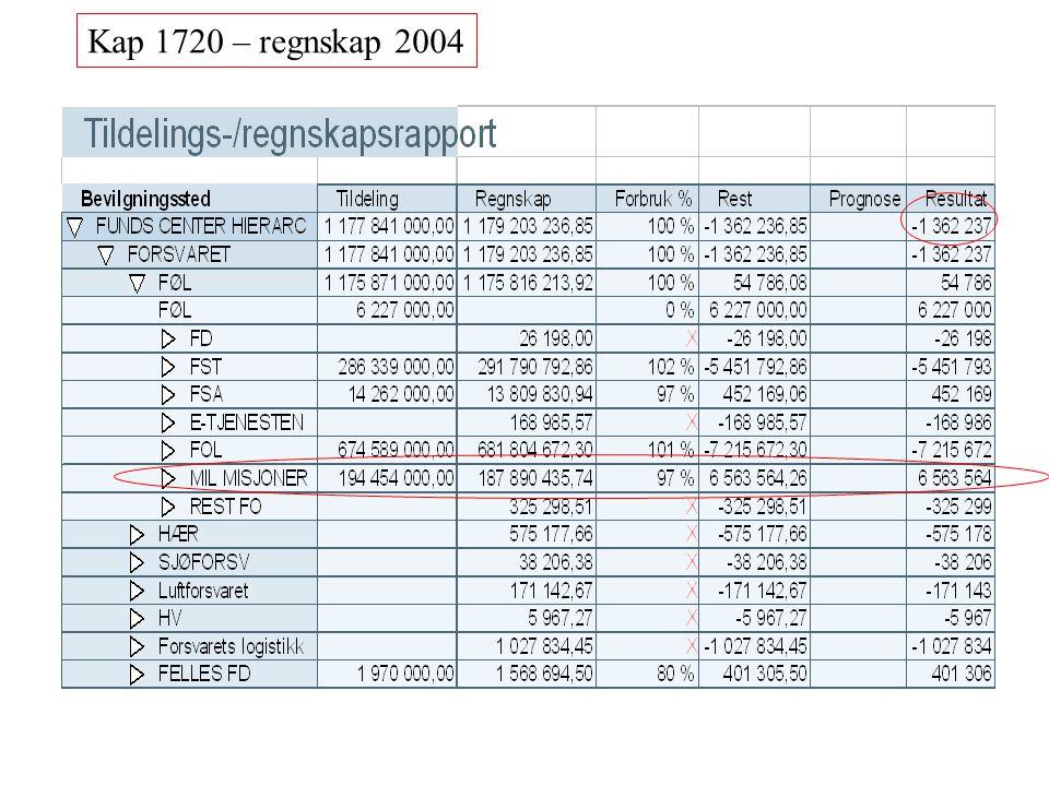 Kap 4720 for 2004 (tatt ut pr 11 jan 05)