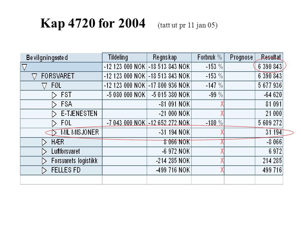 Feilkilder i regnskap 04 - tiltak LP 1 (SAP) Lønn Regn- skap Feil i stamdata.
