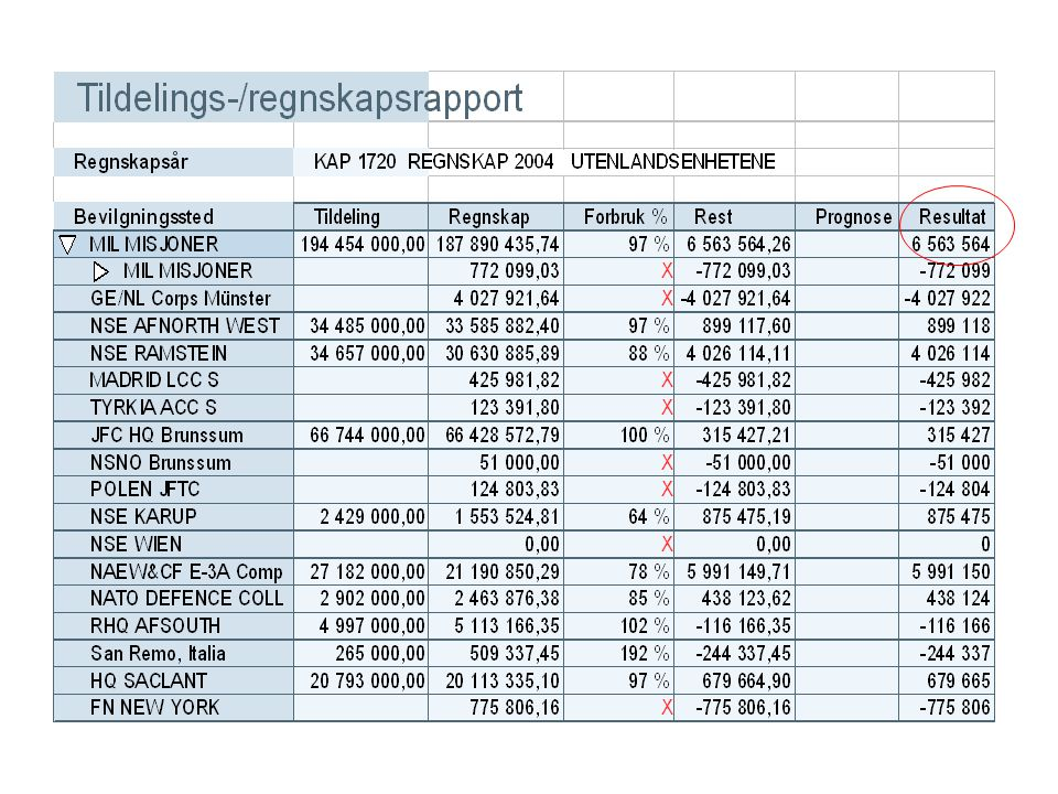 Utfordringer ift 2004 regnskap Budsjett / regnskap; – balanse ved årets slutt , evt mindreforbruk, (ikke merforbruk) – regnskapsomposteringer (drift & lønn); Mål; Korrekt regnskap – rett personell/lønn treffer egen enhet (Org3 – SAP lønnsmapping) VK's kompetanseoppbygging - rapporter, prognose, R3 osv ….