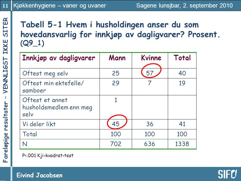 11 Kjøkkenhygiene – vaner og uvaner Sagene lunsjbar, 2. september 2010 Eivind Jacobsen Foreløpige resultater – VENNLIGST IKKE SITER! Tabell 5 ‑ 1 Hvem