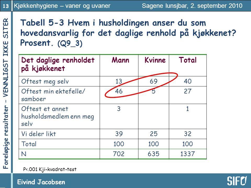 13 Kjøkkenhygiene – vaner og uvaner Sagene lunsjbar, 2. september 2010 Eivind Jacobsen Foreløpige resultater – VENNLIGST IKKE SITER! Tabell 5 ‑ 3 Hvem
