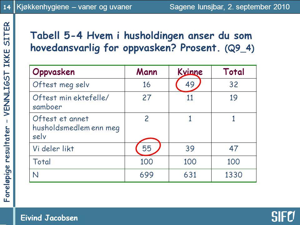 14 Kjøkkenhygiene – vaner og uvaner Sagene lunsjbar, 2. september 2010 Eivind Jacobsen Foreløpige resultater – VENNLIGST IKKE SITER! Tabell 5 ‑ 4 Hvem