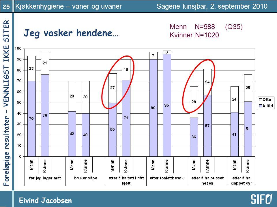 25 Kjøkkenhygiene – vaner og uvaner Sagene lunsjbar, 2. september 2010 Eivind Jacobsen Foreløpige resultater – VENNLIGST IKKE SITER! Jeg vasker henden