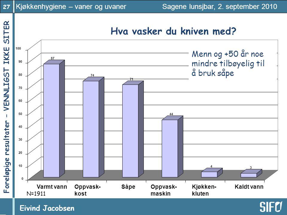 27 Kjøkkenhygiene – vaner og uvaner Sagene lunsjbar, 2. september 2010 Eivind Jacobsen Foreløpige resultater – VENNLIGST IKKE SITER! 87 74 71 44 4 3 0