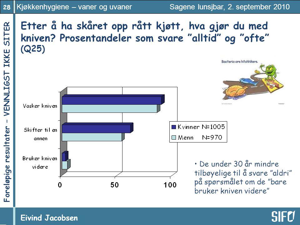 28 Kjøkkenhygiene – vaner og uvaner Sagene lunsjbar, 2. september 2010 Eivind Jacobsen Foreløpige resultater – VENNLIGST IKKE SITER! Etter å ha skåret