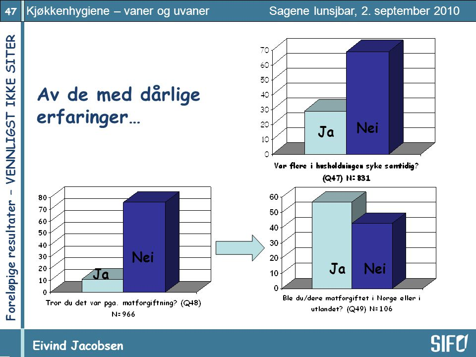 47 Kjøkkenhygiene – vaner og uvaner Sagene lunsjbar, 2. september 2010 Eivind Jacobsen Foreløpige resultater – VENNLIGST IKKE SITER! Av de med dårlige