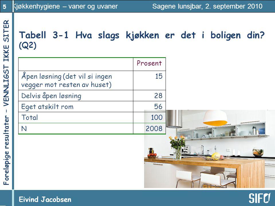 5 Kjøkkenhygiene – vaner og uvaner Sagene lunsjbar, 2. september 2010 Eivind Jacobsen Foreløpige resultater – VENNLIGST IKKE SITER! Tabell 3 ‑ 1 Hva s