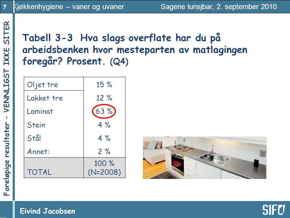 7 Kjøkkenhygiene – vaner og uvaner Sagene lunsjbar, 2. september 2010 Eivind Jacobsen Foreløpige resultater – VENNLIGST IKKE SITER! Tabell 3-3Hva slag