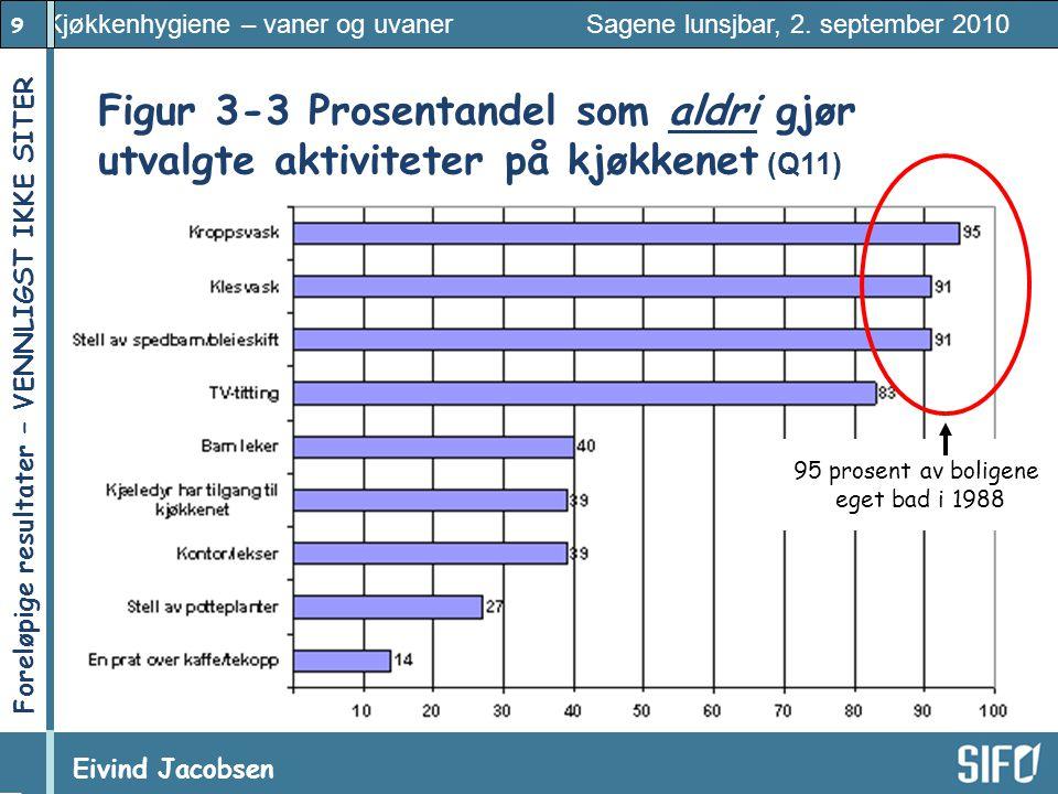 9 Kjøkkenhygiene – vaner og uvaner Sagene lunsjbar, 2. september 2010 Eivind Jacobsen Foreløpige resultater – VENNLIGST IKKE SITER! 95 prosent av boli