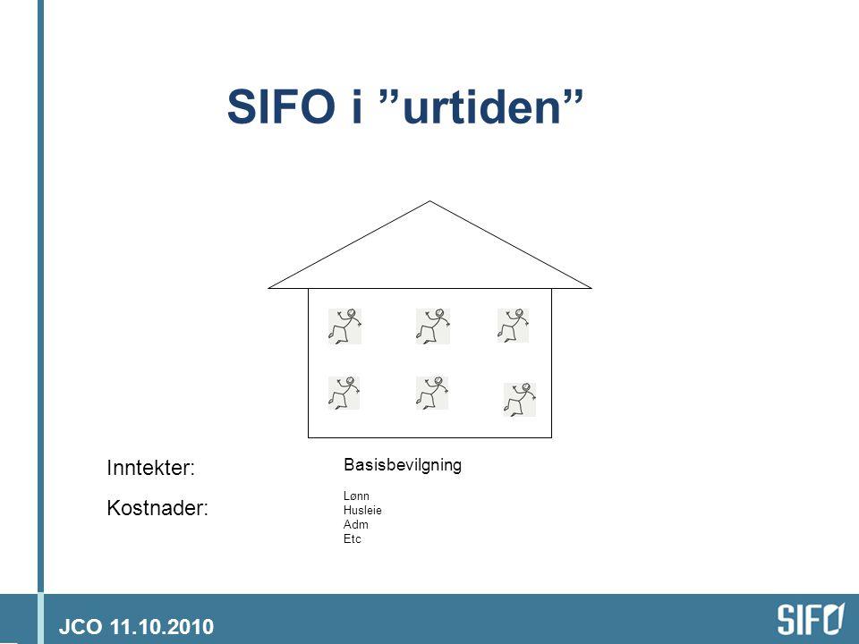 JCO 11.10.2010 SIFO i 2010 Basisbevilgning Lønn Husleie Adm Etc Inntekter: Kostnader: Eksterne inntekter Lønn Husleie Adm Etc = Inntekter x 2 = Kostnader x 2