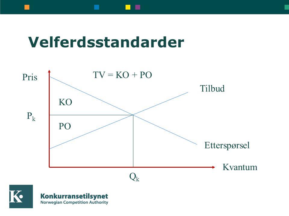 Velferdsstandarder Pris Kvantum Tilbud Etterspørsel PkPk QkQk KO PO TV = KO + PO