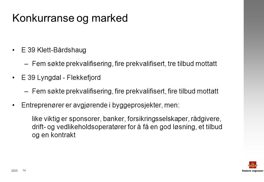 2003 14 Konkurranse og marked E 39 Klett-Bårdshaug –Fem søkte prekvalifisering, fire prekvalifisert, tre tilbud mottatt E 39 Lyngdal - Flekkefjord –Fem søkte prekvalifisering, fire prekvalifisert, fire tilbud mottatt Entreprenører er avgjørende i byggeprosjekter, men: like viktig er sponsorer, banker, forsikringsselskaper, rådgivere, drift- og vedlikeholdsoperatører for å få en god løsning, et tilbud og en kontrakt