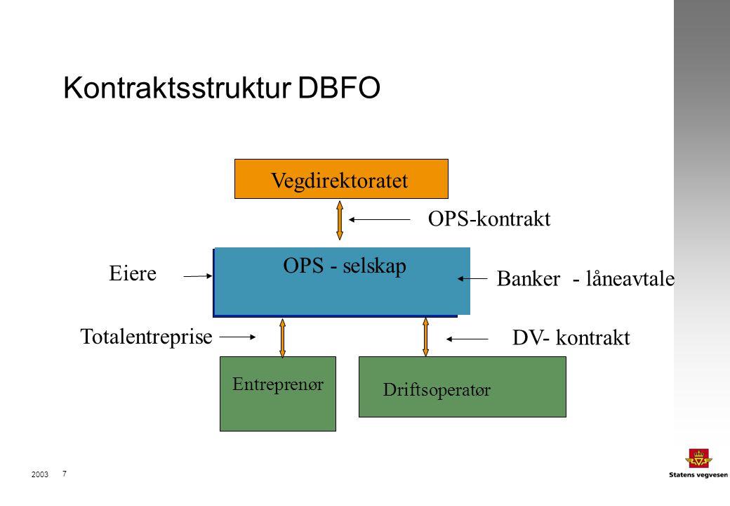 2003 8 Identifiserte drivere for bedre effektivitet ved OPS - gjennomføring : Offentlig sektors dyktighet i prosjektutvikling Langtidskontrakter, livsløpsbetraktninger Output - baserte spesifikasjon, funksjonskrav Risikooverføring Konkurranse Vederlag basert på incentiver og måling av ytelse, (funksjonskrav) Privat sektors dyktighet i gjennomføring Felles mål for offentlig og privat sektor