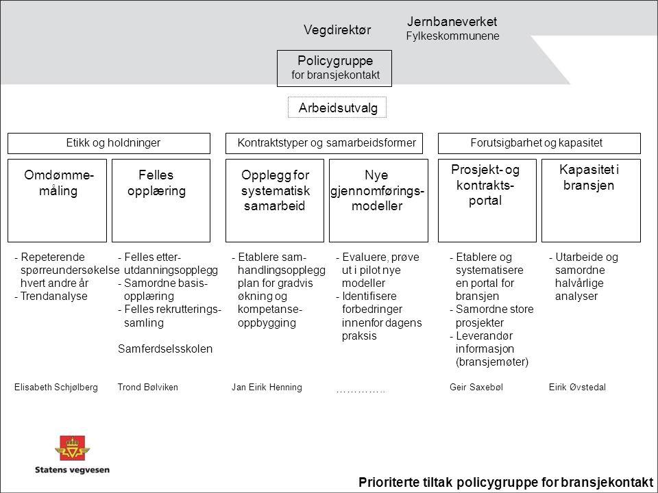 Omdømme- måling Felles opplæring Opplegg for systematisk samarbeid Nye gjennomførings- modeller Prosjekt- og kontrakts- portal Arbeidsutvalg Policygru