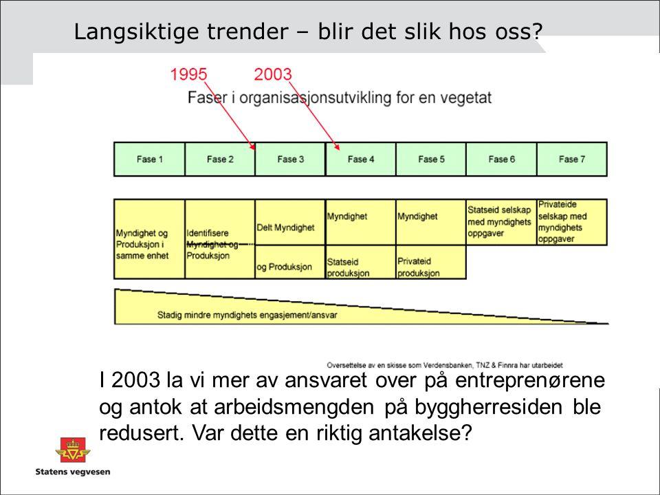 Langsiktige trender – blir det slik hos oss? I 2003 la vi mer av ansvaret over på entreprenørene og antok at arbeidsmengden på byggherresiden ble redu
