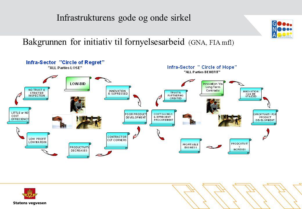 Bakgrunnen for initiativ til fornyelsesarbeid (GNA, FIA mfl) Infrastrukturens gode og onde sirkel