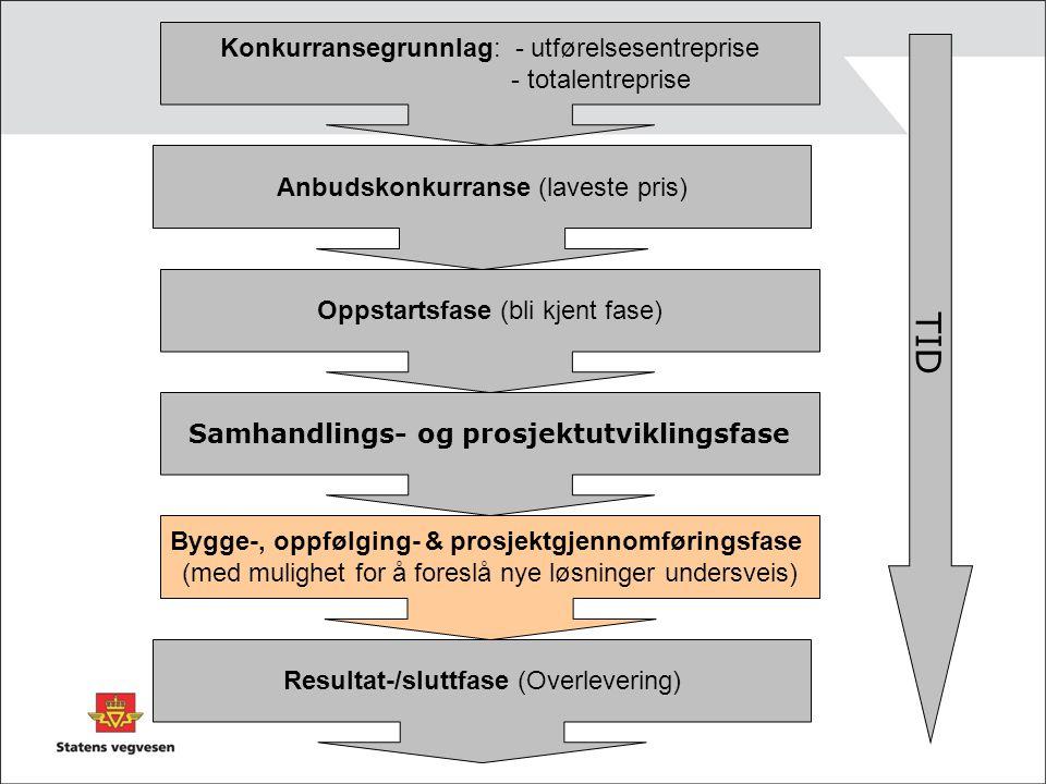 Anbudskonkurranse (laveste pris) Konkurransegrunnlag: - utførelsesentreprise - totalentreprise Oppstartsfase (bli kjent fase) Samhandlings- og prosjek