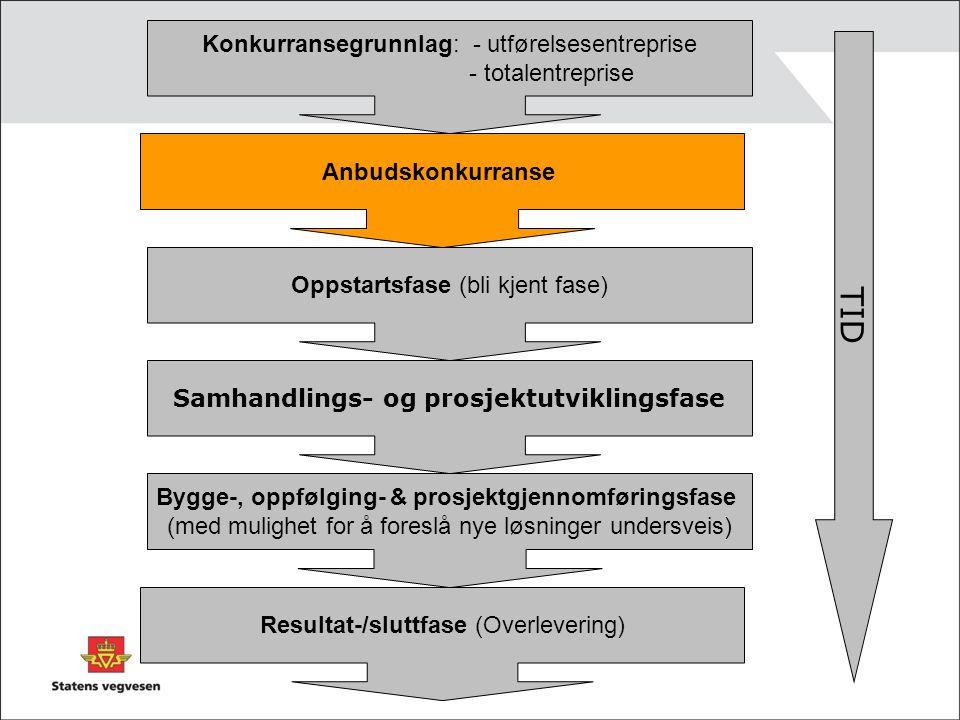 Anbudskonkurranse Konkurransegrunnlag: - utførelsesentreprise - totalentreprise Oppstartsfase (bli kjent fase) Samhandlings- og prosjektutviklingsfase