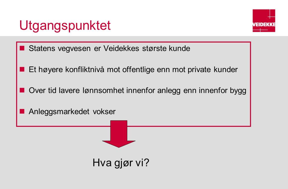 Utgangspunktet Statens vegvesen er Veidekkes største kunde Et høyere konfliktnivå mot offentlige enn mot private kunder Over tid lavere lønnsomhet innenfor anlegg enn innenfor bygg Anleggsmarkedet vokser Hva gjør vi?