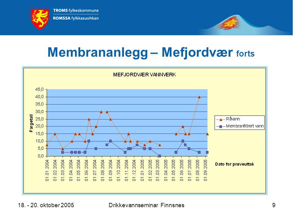 18. - 20. oktober 2005Drikkevannseminar Finnsnes9 Membrananlegg – Mefjordvær forts