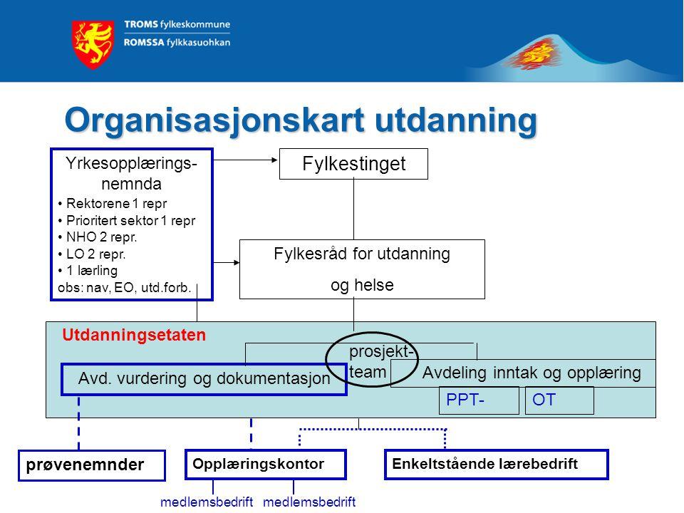 Utdanningsetaten Organisasjonskart utdanning Yrkesopplærings- nemnda Rektorene 1 repr Prioritert sektor 1 repr NHO 2 repr.