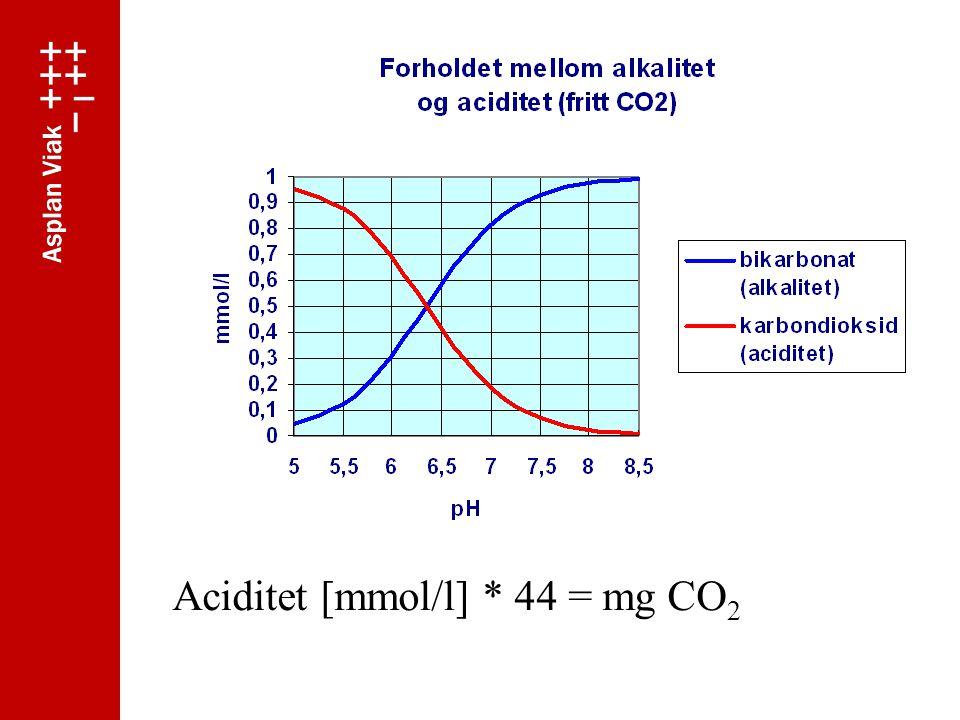 Aciditet [mmol/l] * 44 = mg CO 2