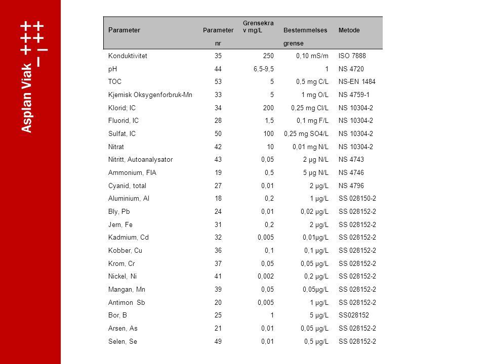 Parameter Grensekra v mg/LBestemmelsesMetode nr grense Konduktivitet352500,10 mS/mISO 7888 pH446,5-9,51NS 4720 TOC5350,5 mg C/LNS-EN 1484 Kjemisk Oksygenforbruk-Mn3351 mg O/LNS 4759-1 Klorid; IC342000,25 mg Cl/LNS 10304-2 Fluorid, IC281,50,1 mg F/LNS 10304-2 Sulfat, IC501000,25 mg SO4/LNS 10304-2 Nitrat42100,01 mg N/LNS 10304-2 Nitritt, Autoanalysator430,052 µg N/LNS 4743 Ammonium, FIA190,55 µg N/LNS 4746 Cyanid, total270,012 µg/LNS 4796 Aluminium, Al180,21 µg/LSS 028150-2 Bly, Pb240,010,02 µg/LSS 028152-2 Jern, Fe310,22 µg/LSS 028152-2 Kadmium, Cd320,0050,01µg/LSS 028152-2 Kobber, Cu360,10,1 µg/LSS 028152-2 Krom, Cr370,050,05 µg/LSS 028152-2 Nickel, Ni410,0020,2 µg/LSS 028152-2 Mangan, Mn390,050,05µg/LSS 028152-2 Antimon Sb200,0051 µg/LSS 028152-2 Bor, B2515 µg/LSS028152 Arsen, As210,010,05 µg/LSS 028152-2 Selen, Se490,010,5 µg/LSS 028152-2