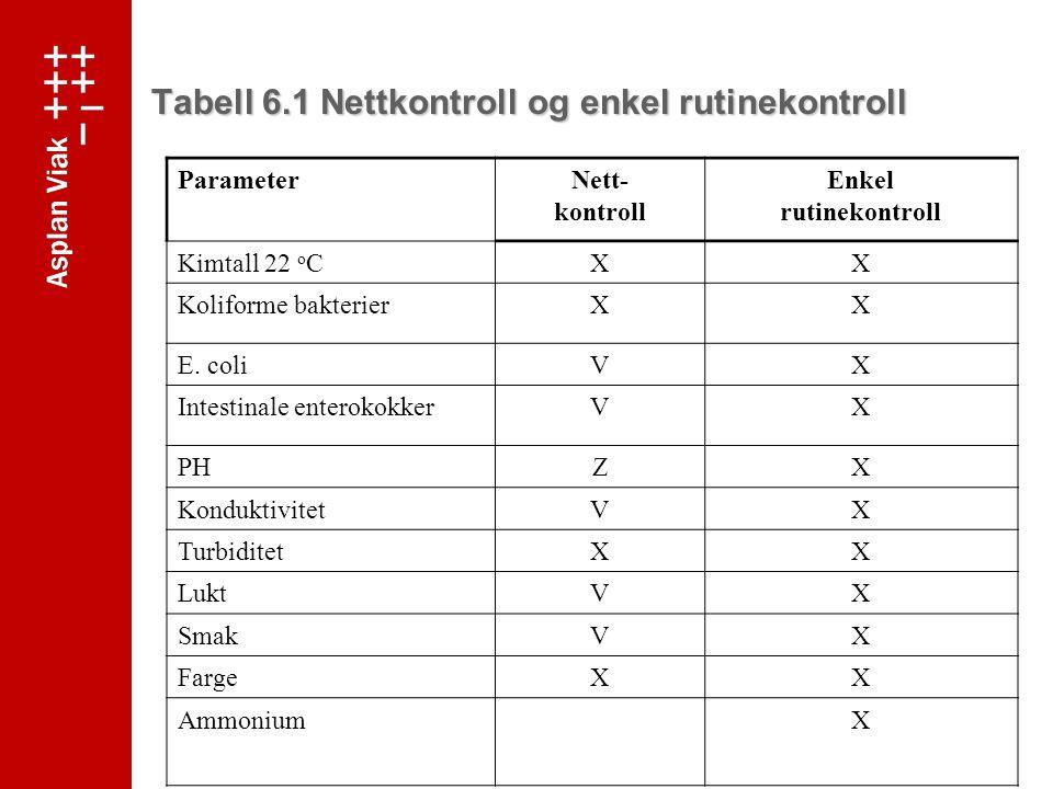 Tabell 6.1 Nettkontroll og enkel rutinekontroll ParameterNett- kontroll Enkel rutinekontroll Kimtall 22 o CXX Koliforme bakterierXX E.