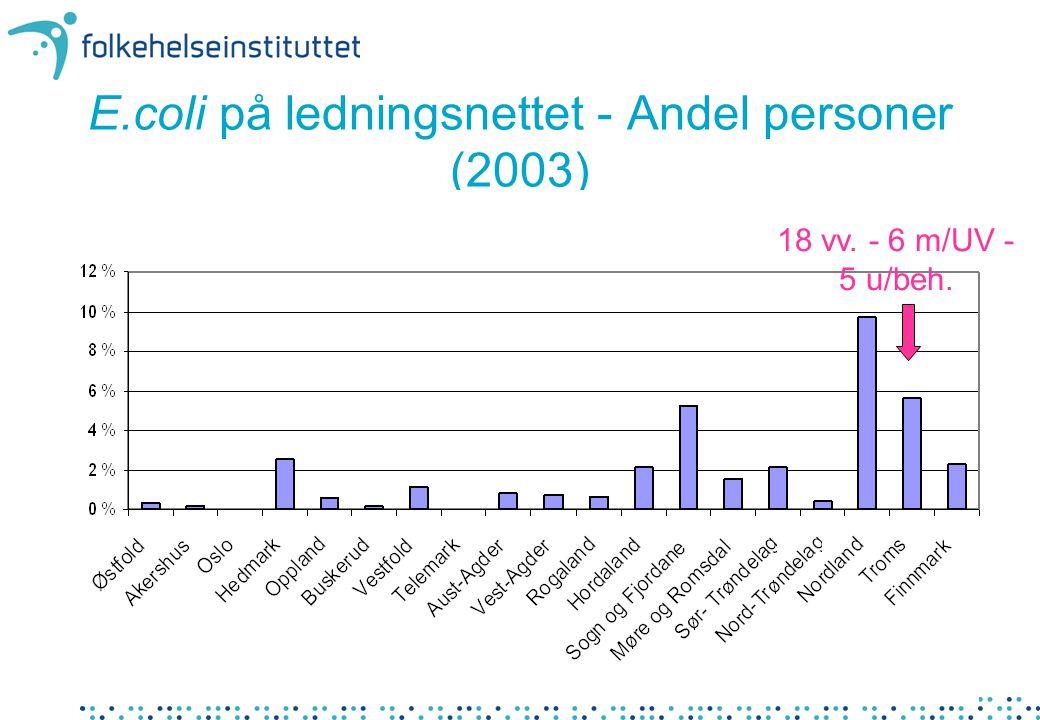 E.coli på ledningsnettet - Andel personer (2003) 18 vv. - 6 m/UV - 5 u/beh.