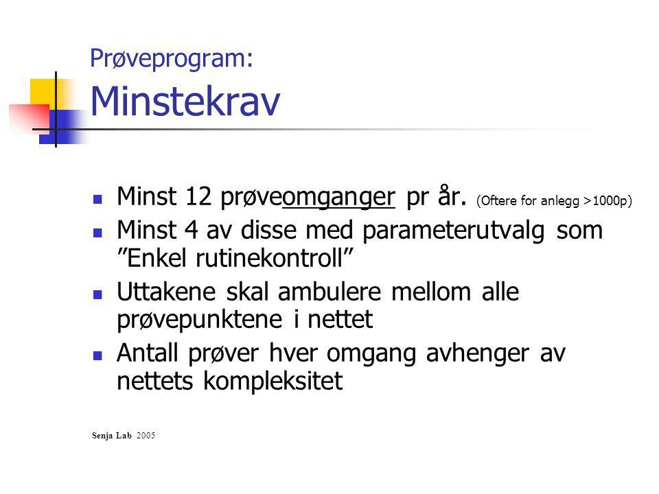 Prøveprogram: Minstekrav Minst 12 prøveomganger pr år.