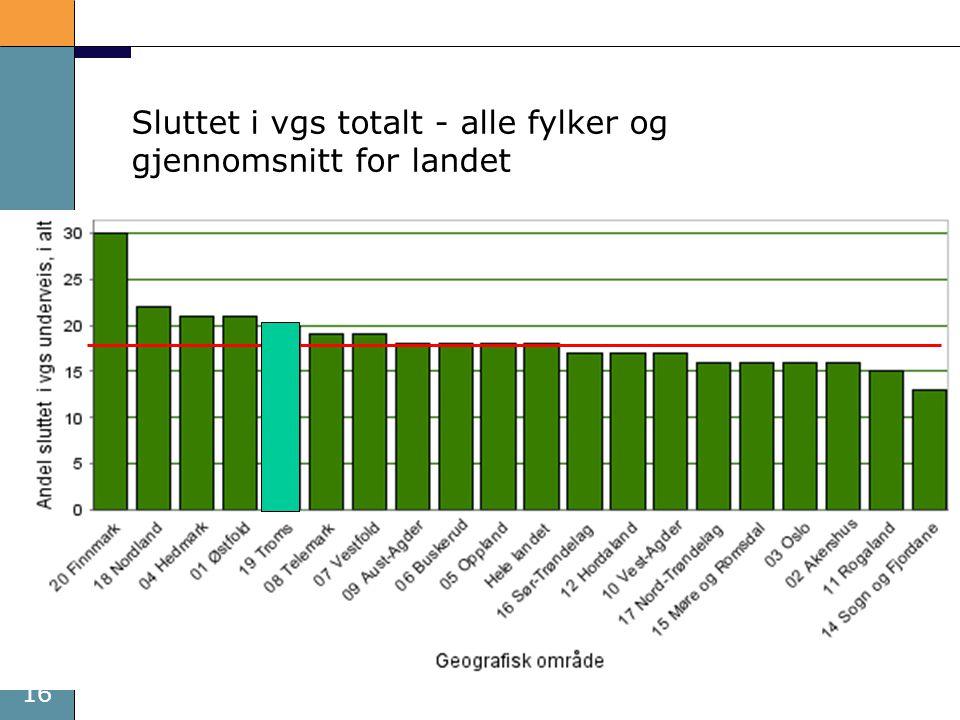 16 Sluttet i vgs totalt - alle fylker og gjennomsnitt for landet