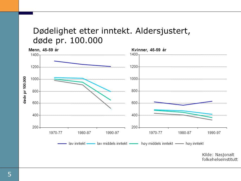 6 Stadig færre røyker i Norge Andel som røyker daglig i aldersgruppen 16-74 år, menn og kvinner, 1973-2007, treårig glidende gjennomsnitt