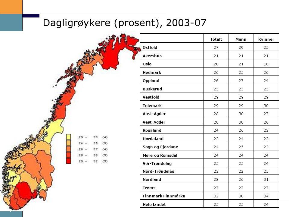 7 Dagligrøykere (prosent), 2003-07 TotaltMennKvinner Østfold272925 Akershus21 Oslo202118 Hedmark262526 Oppland262724 Buskerud25 Vestfold29 Telemark29