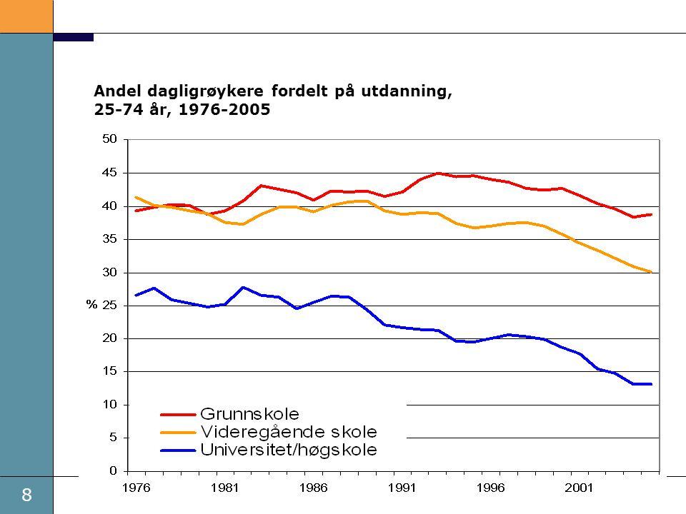 9 Andel overvektige 8 og 12 åringer i Oslo i 2004