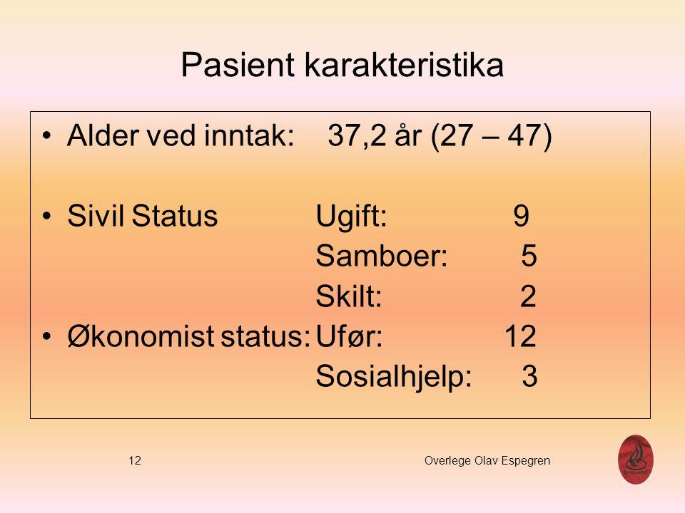 Pasient karakteristika Alder ved inntak: 37,2 år (27 – 47) Sivil StatusUgift: 9 Samboer: 5 Skilt: 2 Økonomist status:Ufør: 12 Sosialhjelp: 3 12 Overle