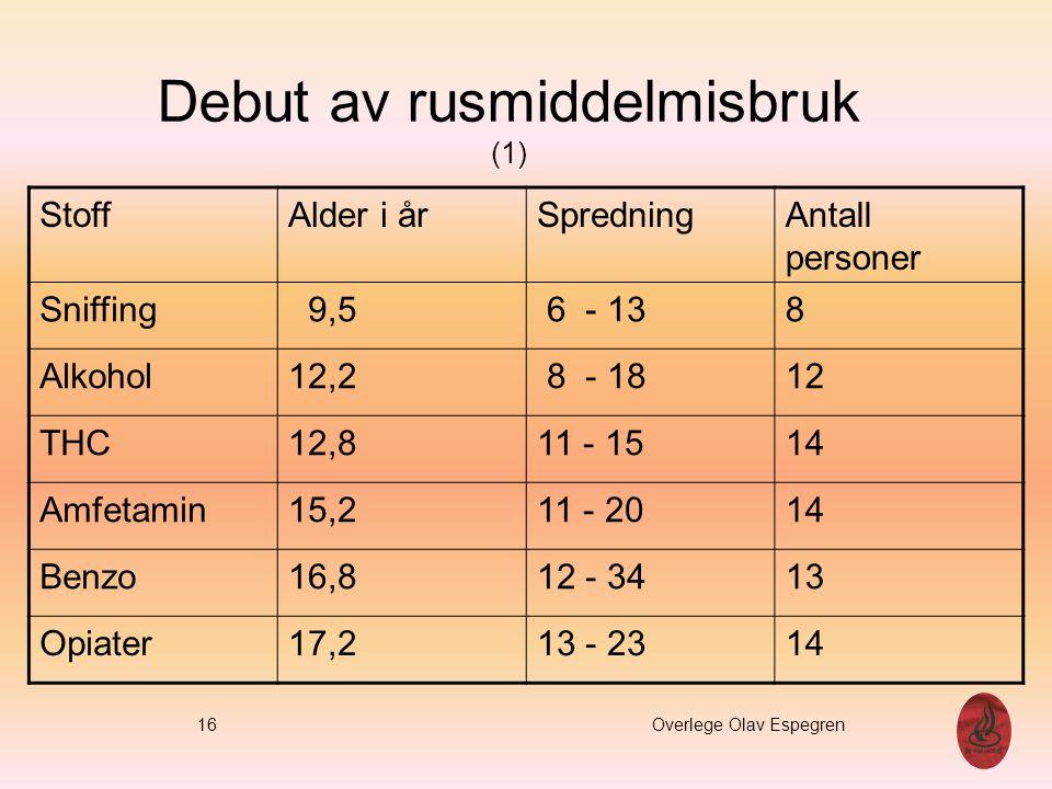 Debut av rusmiddelmisbruk (1) StoffAlder i årSpredningAntall personer Sniffing 9,5 6 - 138 Alkohol12,2 8 - 1812 THC12,811 - 1514 Amfetamin15,211 - 201