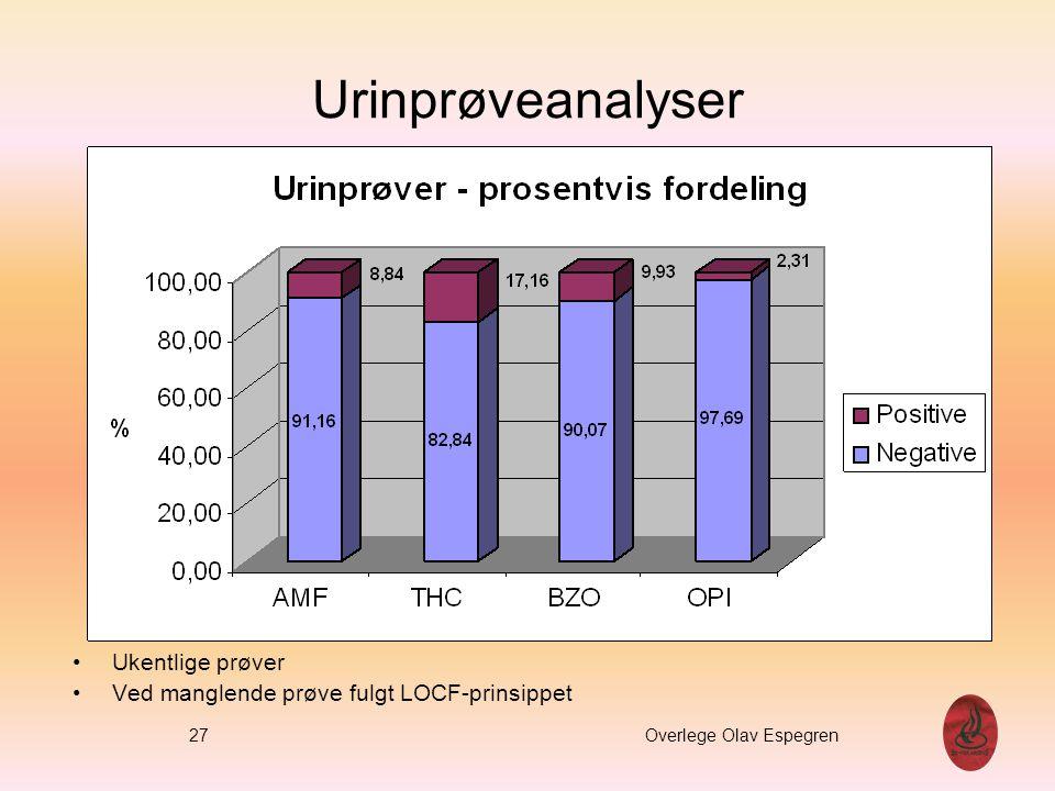 Urinprøveanalyser Ukentlige prøver Ved manglende prøve fulgt LOCF-prinsippet % 27 Overlege Olav Espegren